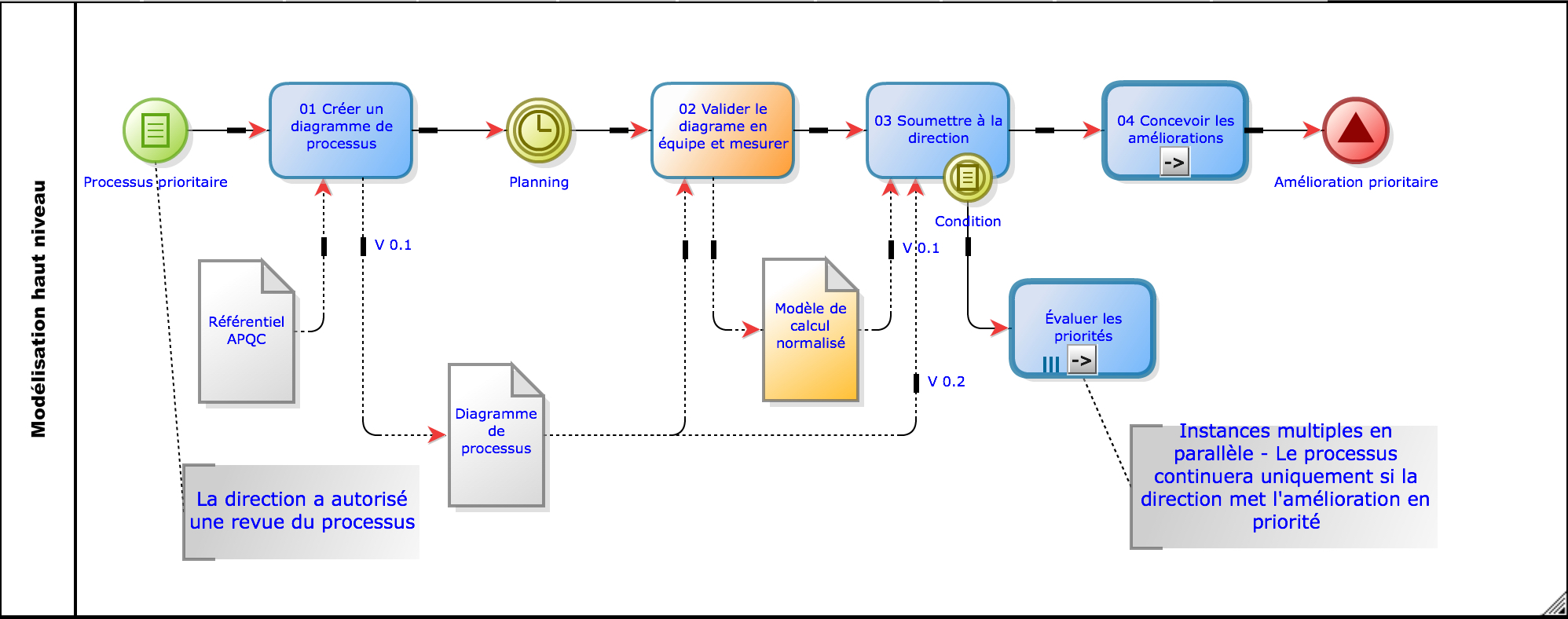 Mod 233 Liser Un Processus Claude Lanouette Cbpa