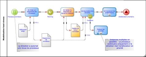 Activités de modélisation de processus