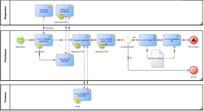 APQC PCF standard descriptions to depict a processs