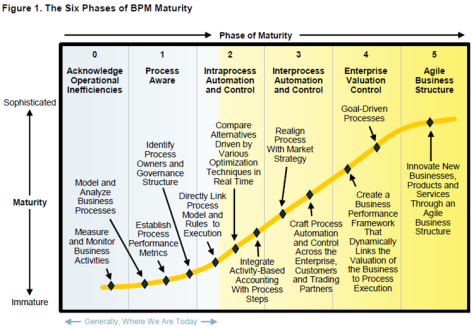 Gartner Business Process Maturity Model